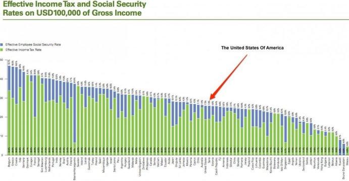 world tax rates ranking